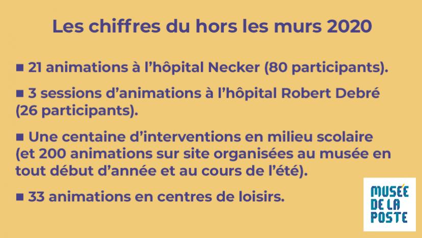 Les chiffres du hors les murs 2020 : 24 animations en hôpital (106 participants), une centaine d'interventions en milieu scolaire, 33 animations en  centres de loisirs.
